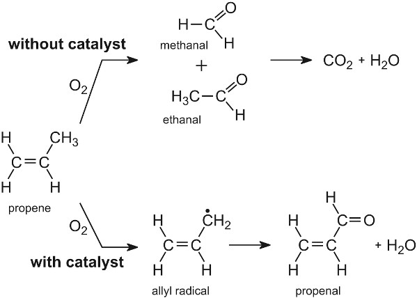 Radicals in Organic Synthesis