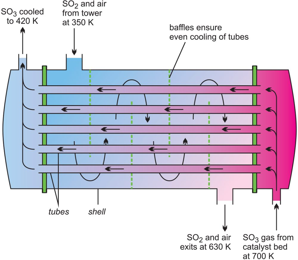 hight resolution of a line diagram illustrating a heat exchanger used in the manufacture of sulfur dioxide