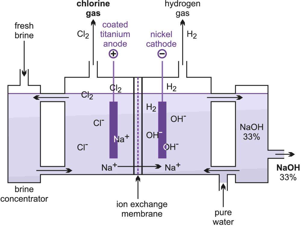 mercury energy level diagram ileocecal valve chlorine a illustrating the membrane cell