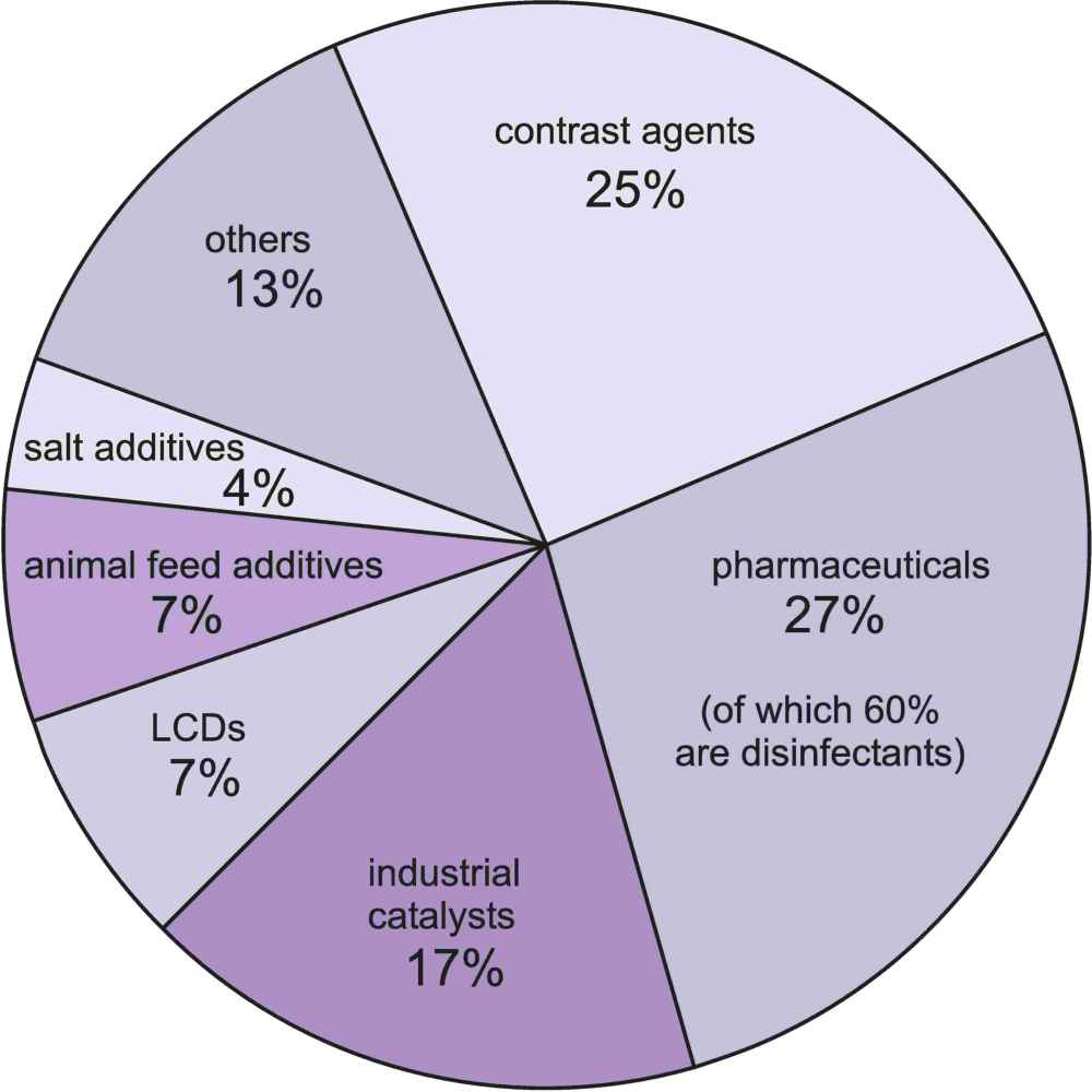 hight resolution of a pie chart showing the uses of iodine the most important being in he manufacture