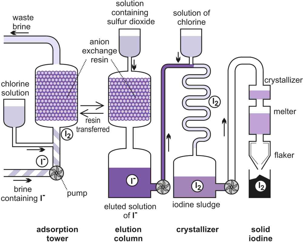 medium resolution of a diagram illustrating the manufacture of iodine from brine by the blowing out method