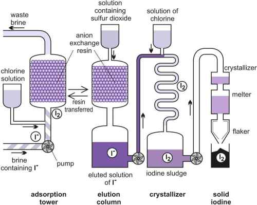 small resolution of a diagram illustrating the manufacture of iodine from brine by the blowing out method