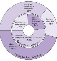 a pie chart showing myriad uses of both light and heavy sodium carbonate [ 948 x 931 Pixel ]
