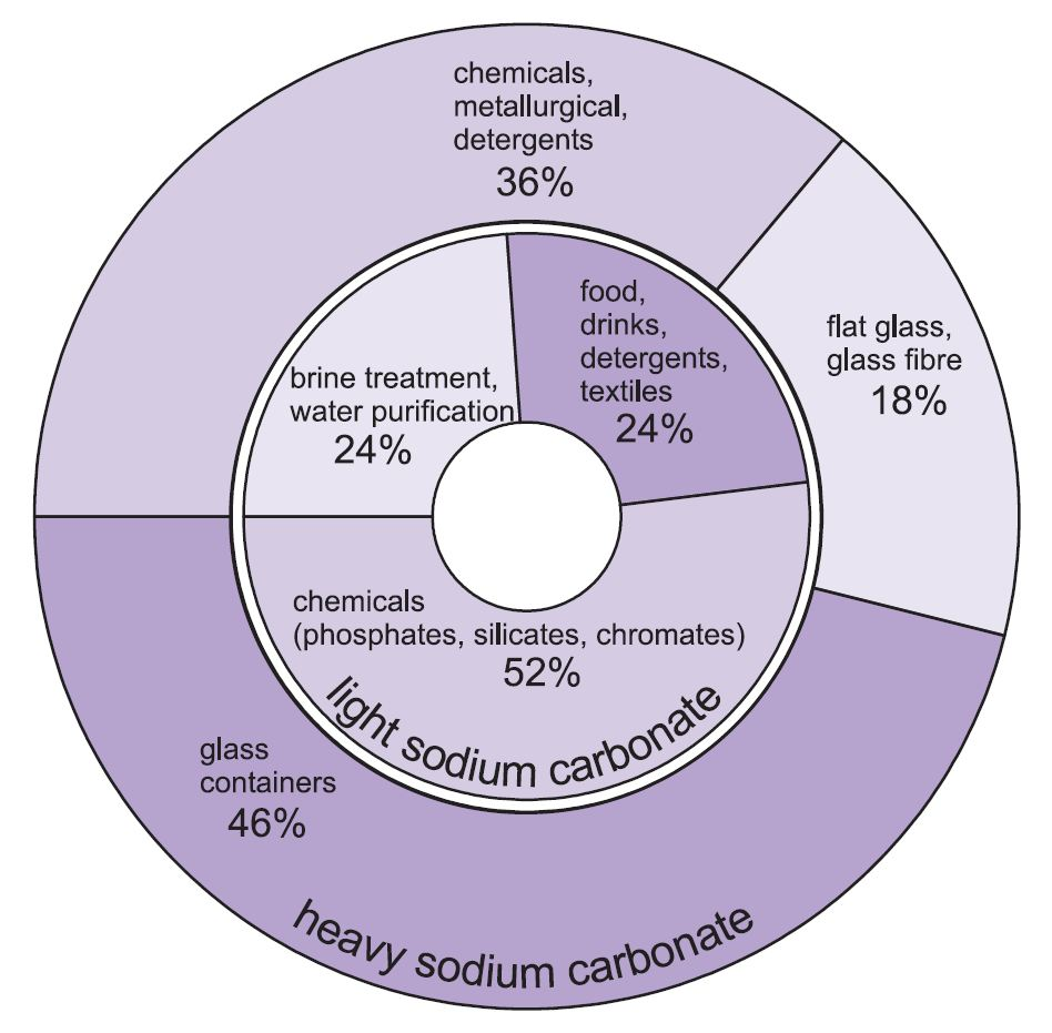 hight resolution of a pie chart showing myriad uses of both light and heavy sodium carbonate