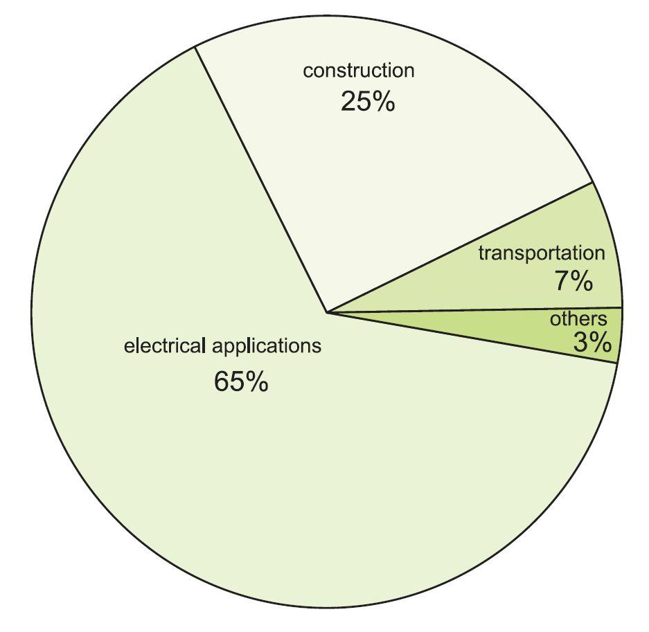 medium resolution of uses of copper