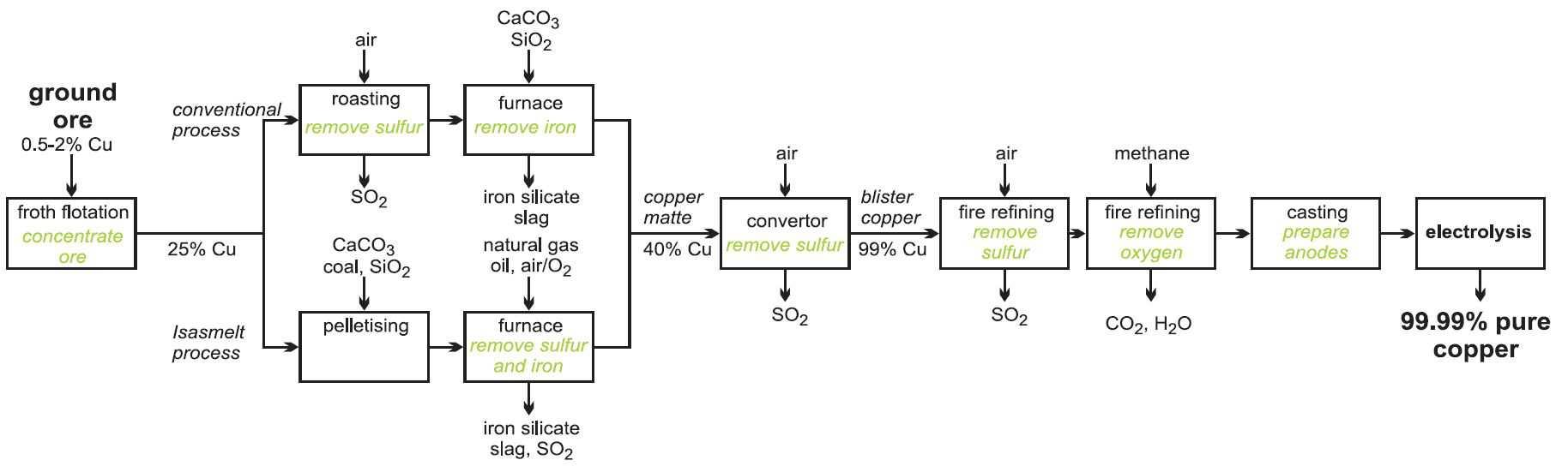 hight resolution of blister copper diagram