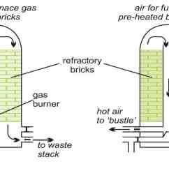 chemical furnace schematic [ 1695 x 840 Pixel ]