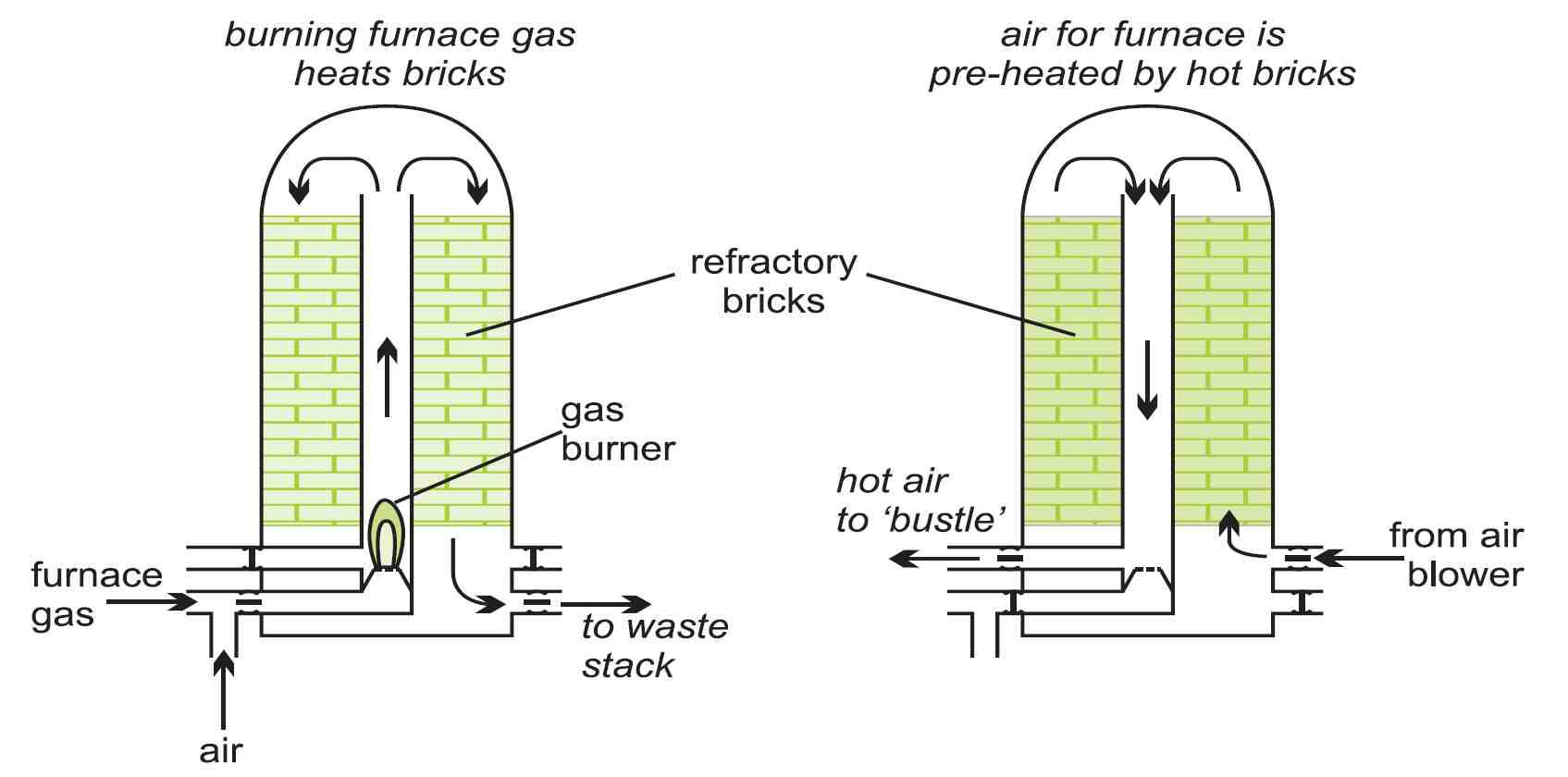 hight resolution of natural ga furnace part diagram