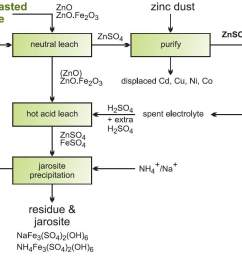 flow diagram showing the stages in recovering zinc oxide from zinc ferrite  [ 1179 x 930 Pixel ]