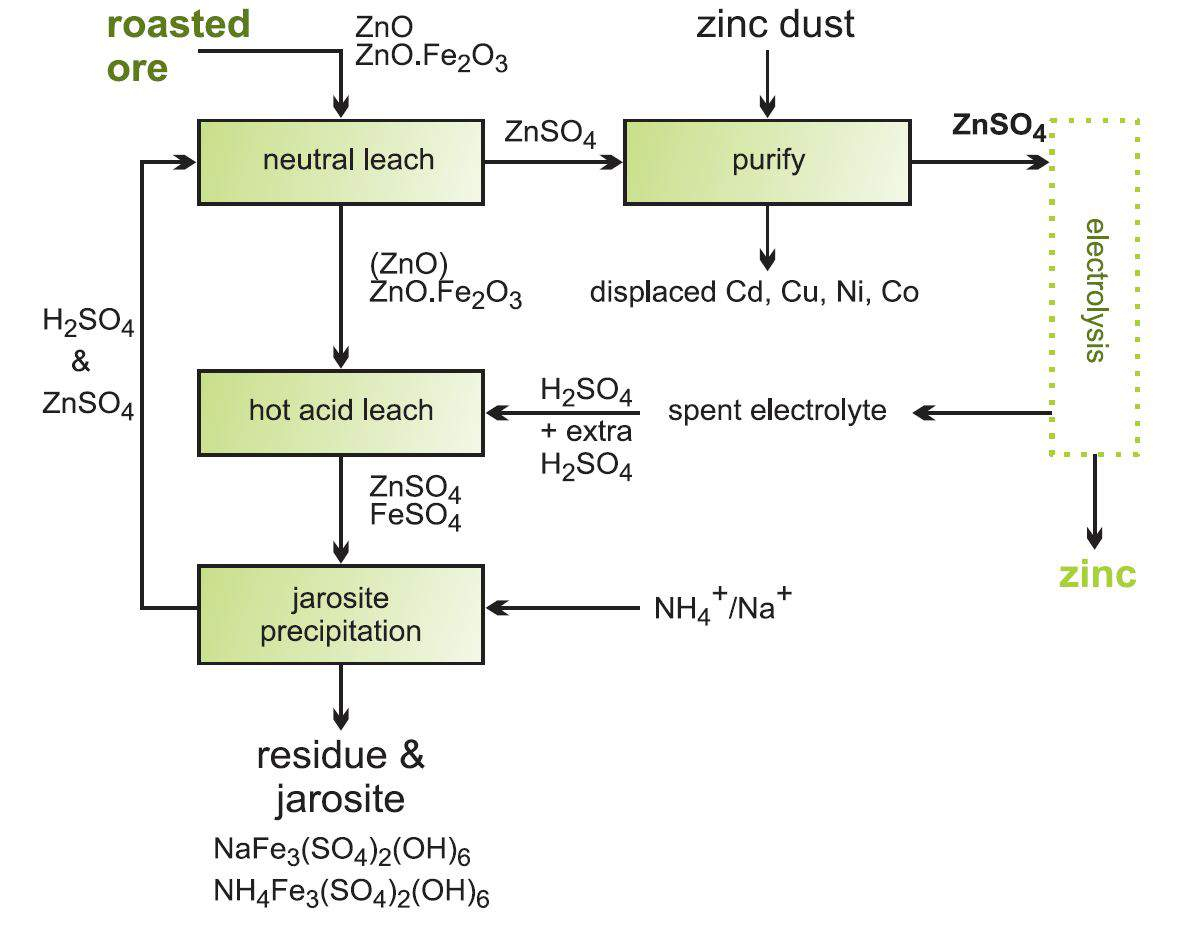 hight resolution of flow diagram showing the stages in recovering zinc oxide from zinc ferrite