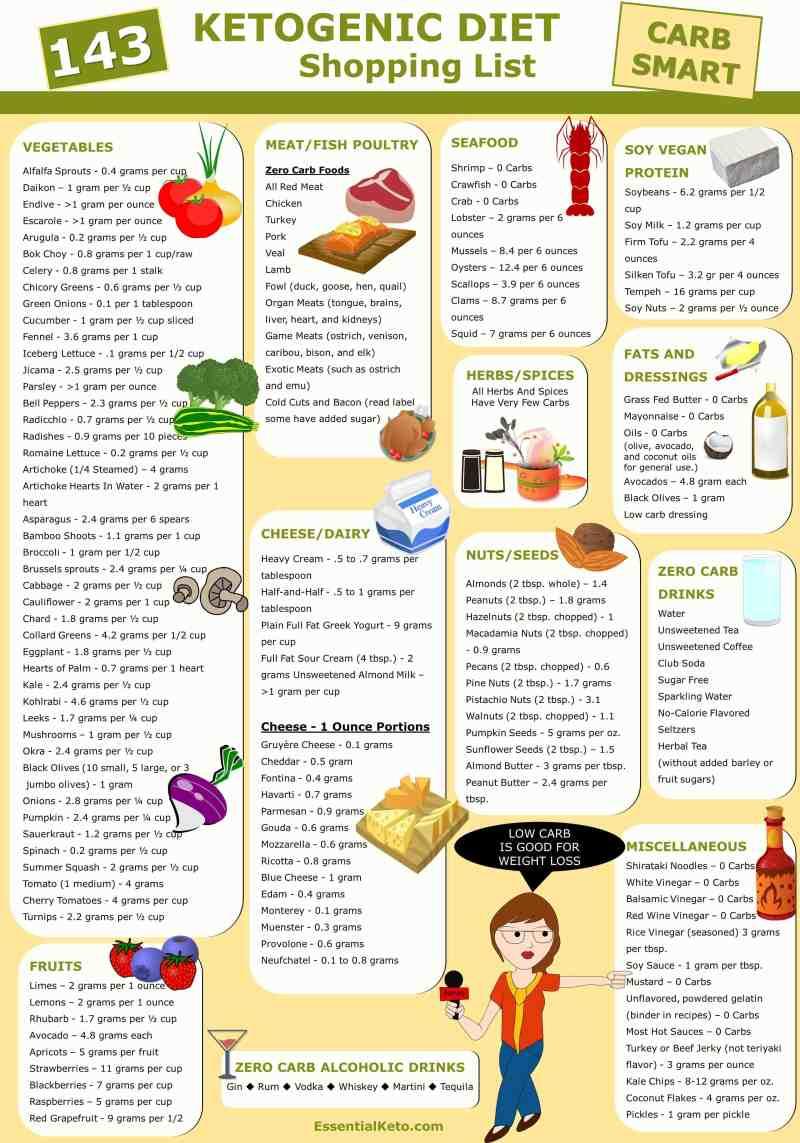 ketosis food list   Foodfash.co