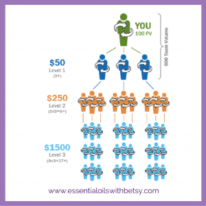doTERRA compensation plan explained. Click to learn about building your power of three bonus.