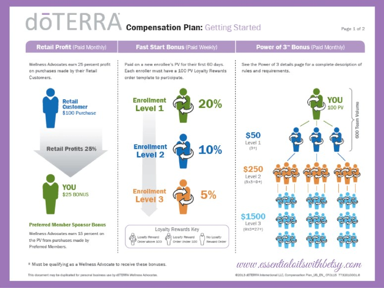 Explanation of doTERRA compensation plan