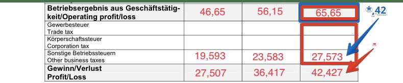 german freelance visa capital budget profit loss forms