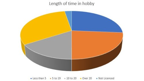 Amateur Radio Club Survey Graphic