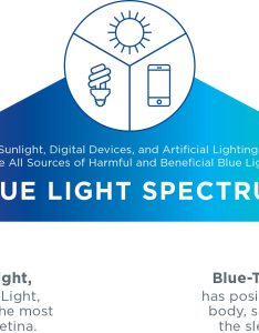 Blue light spectrum violet or harmful also essential series essilor rh essilorusa