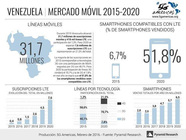 Venezuela-Mercado-Movil-2020