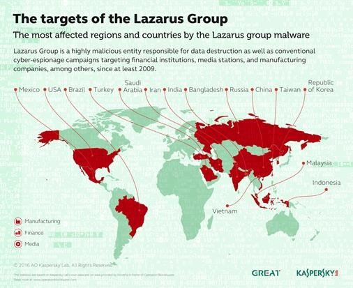 the targets of the lazarus group