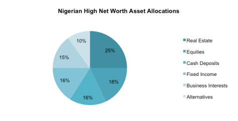 Source: Wealth Insight