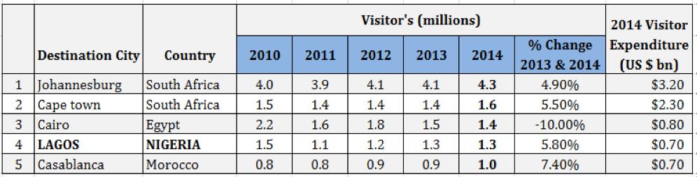 Source: 2014 MasterCard Worldwide Index