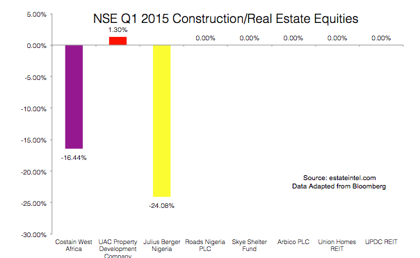 Source: estateintel.com Data Adapted from Bloomberg