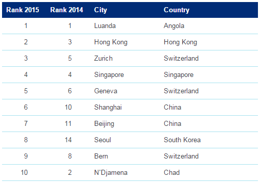 2015 Cost of Living Rankings. Source: Mercer