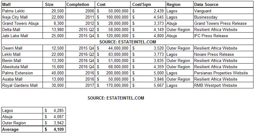 Estate Intel Shopping Center Development Cost in Nigeria. Source: estateintel.com