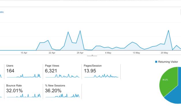 Considering SEO & SEM? Set Up Google Analytics first.