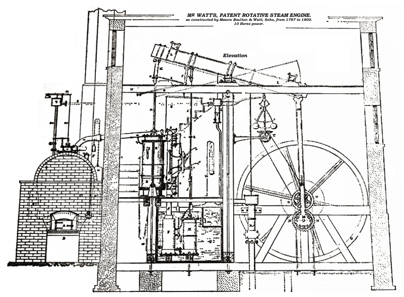 Watt Steam Engine Diagram Rankine Cycle Diagram Wiring