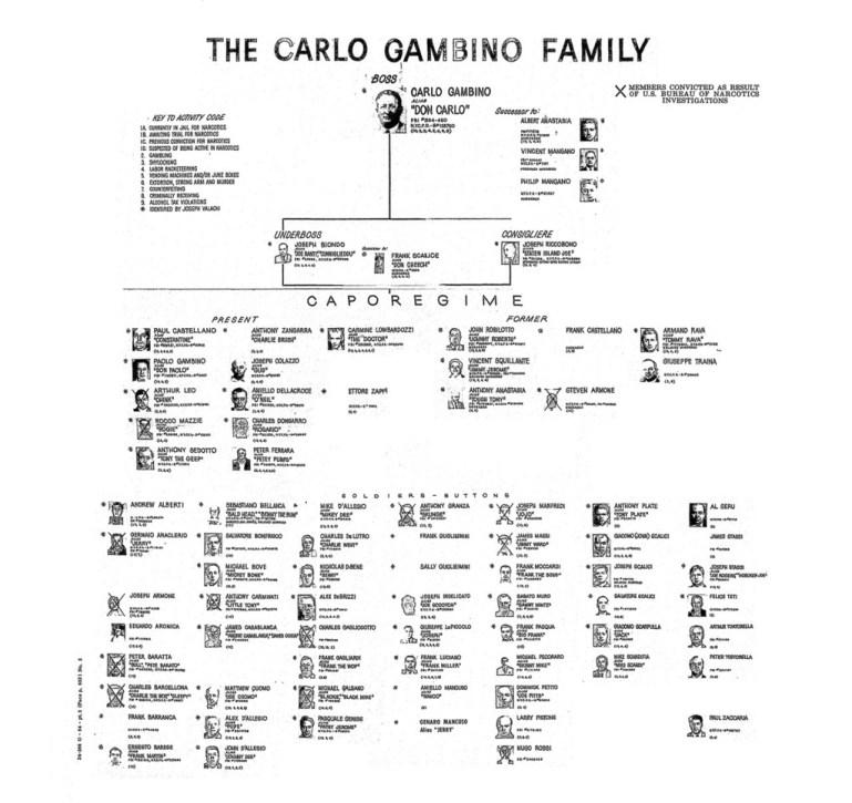Familia gambino