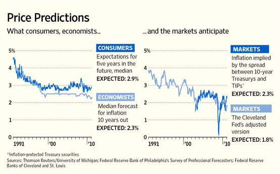 The Art and Science of Inflation Expectations, WSJ Image