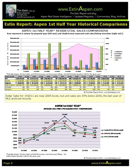 The Estin Report Aspen Snowmass Weekly Sales and Statistics: Closed (4) and Under Contract (4): Aug 21 – 28, 11 Image