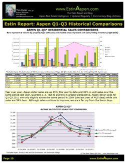 The Estin Report: 3Q 2011 State of the Aspen Real Estate Market Image