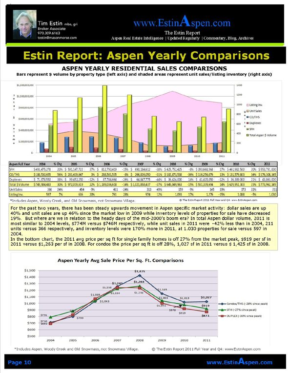 The Estin Report Aspen Snowmass Weekly Real Estate Sales and Statistics: Closed (5) and  Under Contract (5): Mar 18 – 25, 12 Image