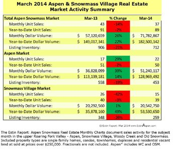 The Estin Report March 2014 Market Snapshot Aspen Snowmass Real Estate Image