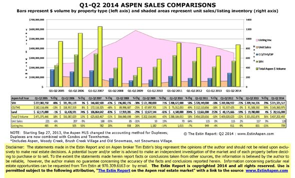 07/11/14 Aspen Times article on Q2/H1 2014 Improving 2014 Aspen Real Estate Market: Clarification Image
