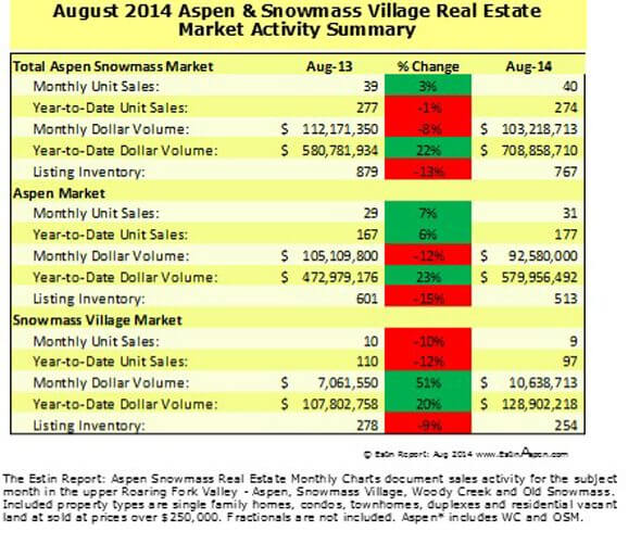The Estin Report August 2014 Market Snapshot Aspen Snowmass Real Estate Image