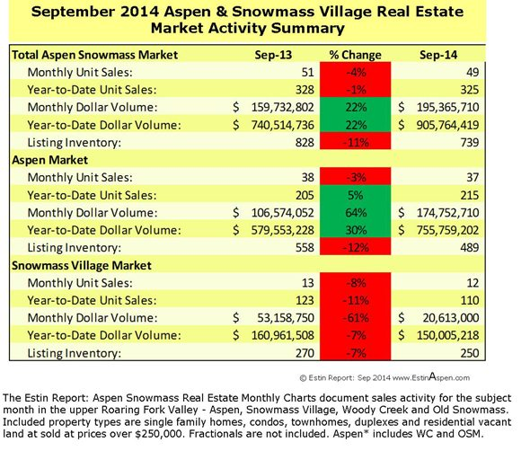 Estin Report September 2014 Market Snapshot Aspen Snowmass Real Estate Image