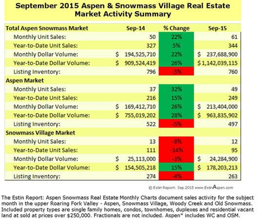 The Estin Report: September 2015 Market Snapshot Aspen Snowmass Real Estate Image