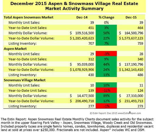 The Estin Report: December 2015 Aspen Real Estate Market Snapshot Image
