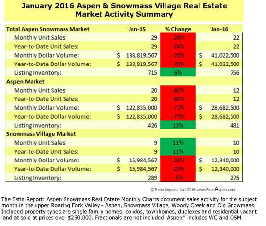 The Estin Report: January 2016 Market Snapshot Aspen Snowmass Real Estate Image