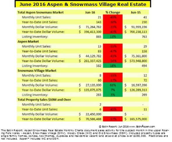 The Estin Report: June 2016 Market Snapshot Aspen Snowmass Real Estate Image