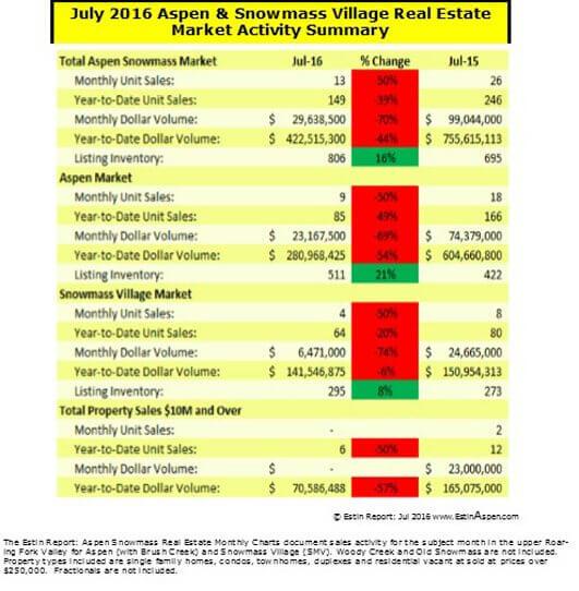 080716 Estin Report Jul 2016 Aspen Real Estate Snapshot v2 cover 540w 72res