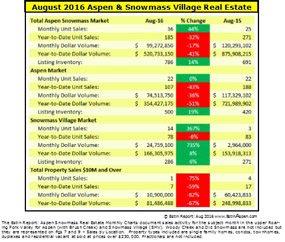 Estin Report: August 2016  and Summer 2016 Aspen Snowmass Real Estate Market Snapshots Image