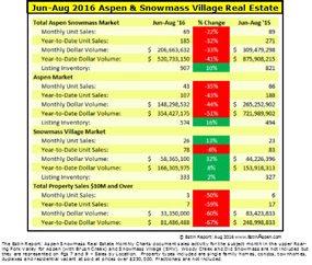 090916 Estin Report Summer 2016 Aspen Snowmass Real Estate Mos Snapshot Summary v2.0 285w