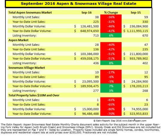 Estin Report: Sept 2016  Aspen Snowmass Real Estate Market Snapshot Image