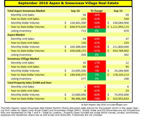 Estin Report Sep 2016 Aspen Real Estate Market Snap Pg1 v2 540w 96res