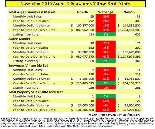 Estin Report: Nov 2016 Aspen Snowmass Real Estate Market Snapshot Image
