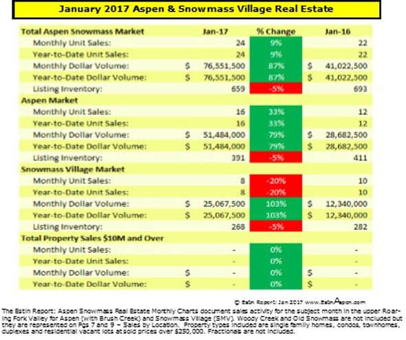 Estin Report Jan 2017:  Aspen Snowmass Real Estate Snapshot Image