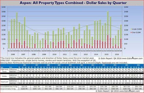 021517 Estin Report Aspen Real Estate Historic All Properties Dollar Sales Volume 590w96res